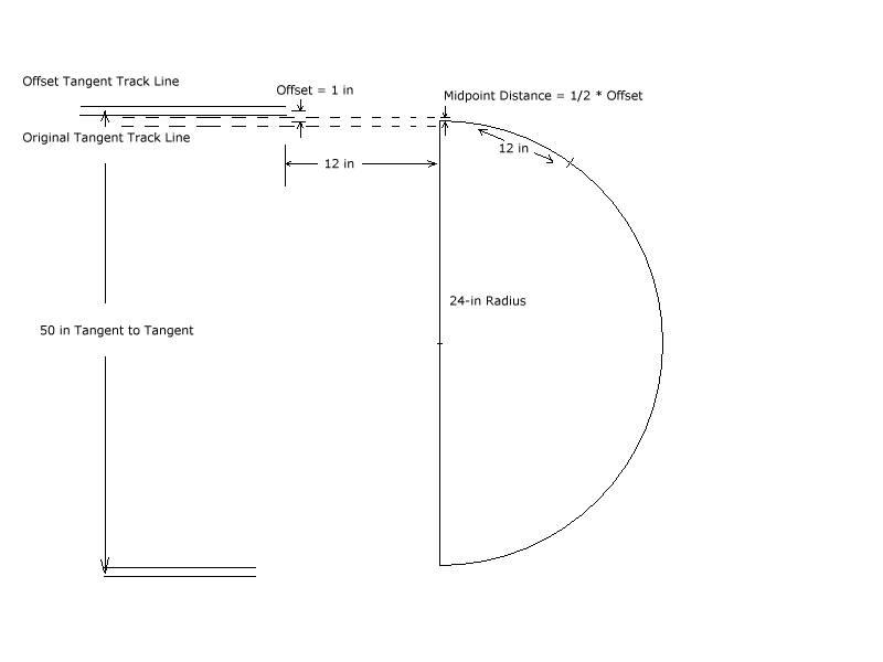 Model railroader easement templates uk
